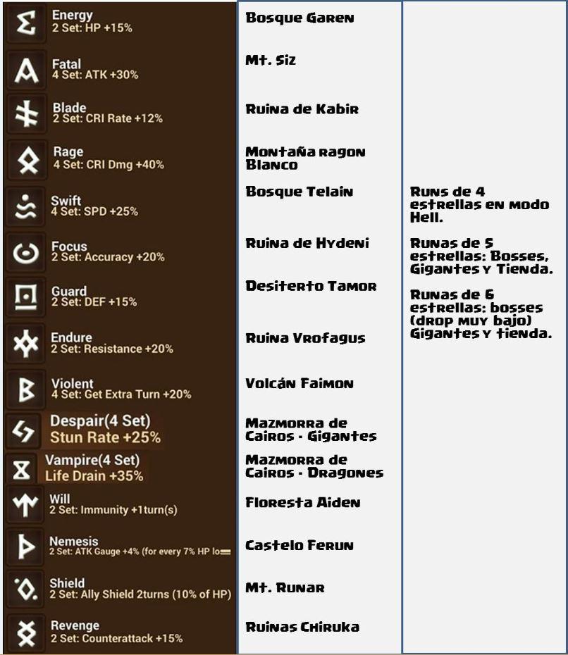 runas español low